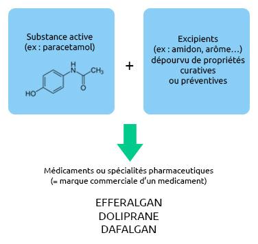 produits-pharma